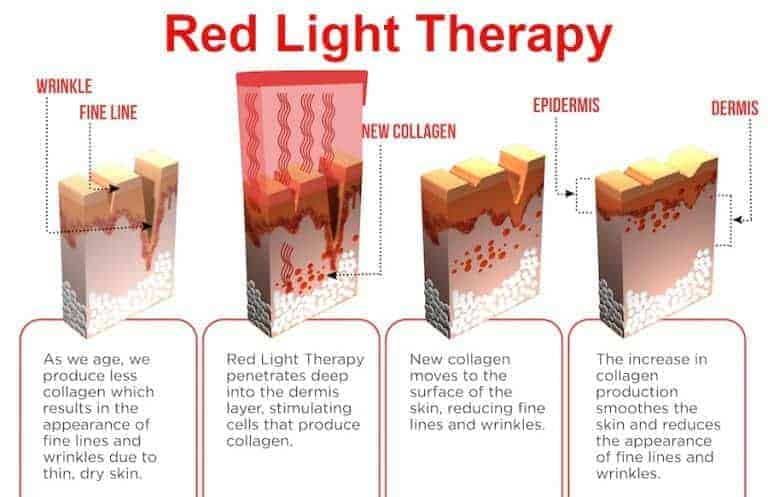Images showing how red light can boost collagen production